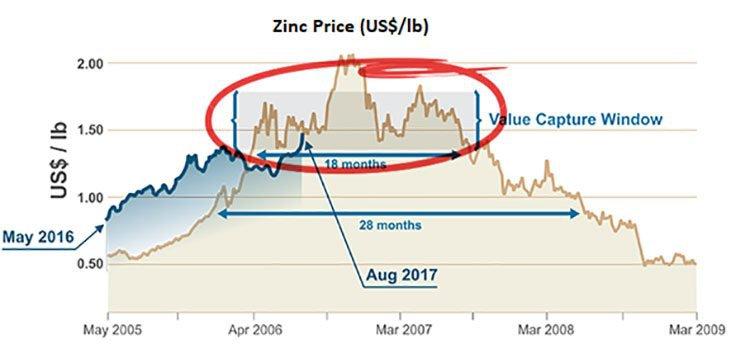 Zinc price