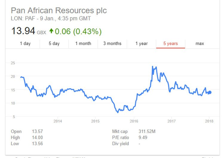 Pan African resources share price