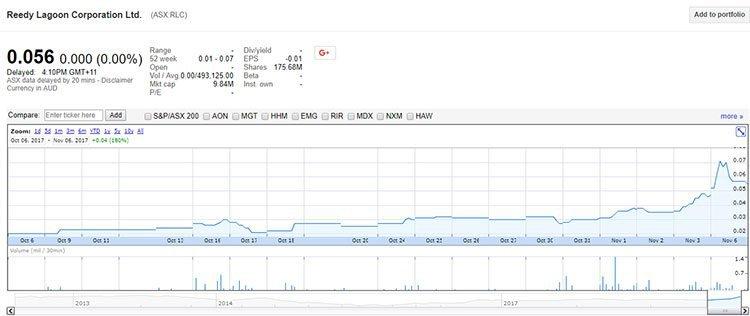 RLC share price