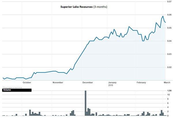 SUP-asx-share-price.jpg