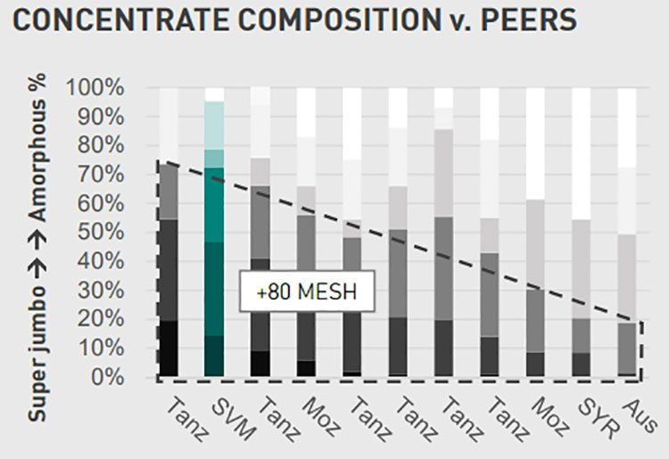 SVM concentrate composition v peers