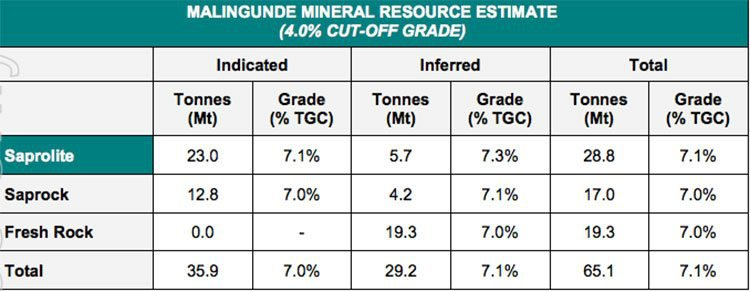 4% cut off grade Malingunde