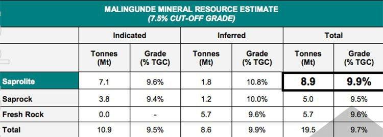 7% cut off grade Malingunde