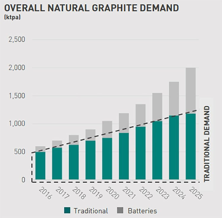 Natural graphite demand