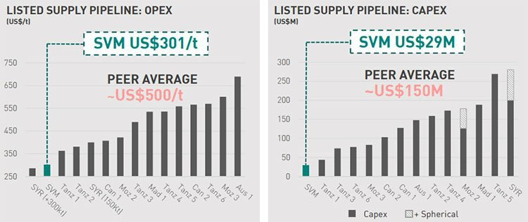 SVM v opex and capex