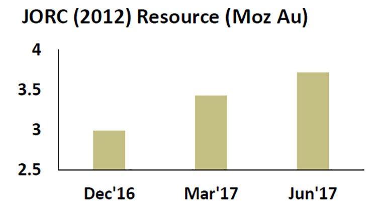 SWJ JORC resource 2016-june 2017