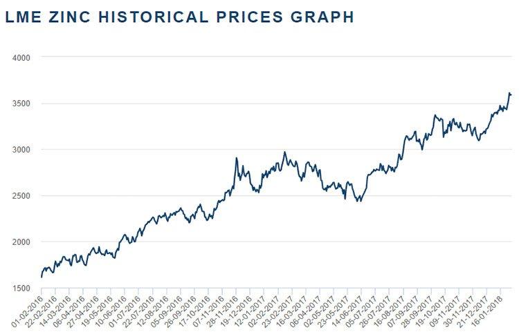 TKM-historical-zinc-price.jpg