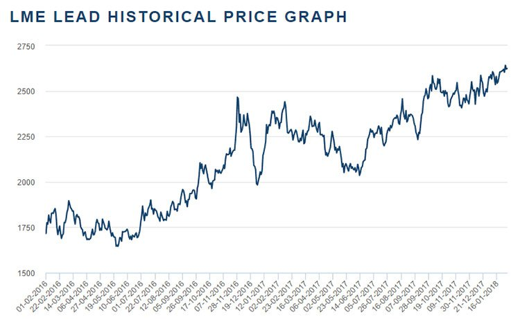 TKM-lead-historical-price-graph.jpg