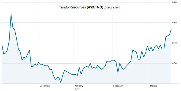 Tando resources share price