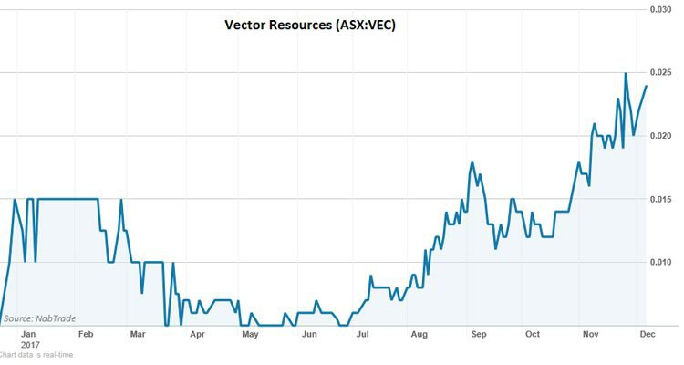 vector resources share price
