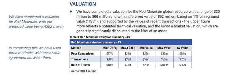 White rock minerals IIR valuation