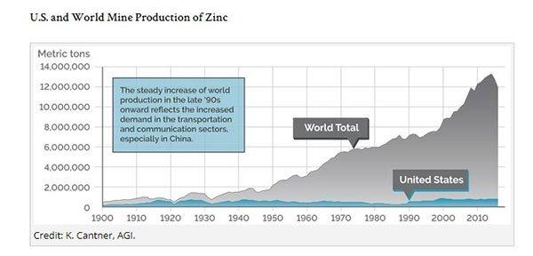 WRM-global-zinc-production.jpg