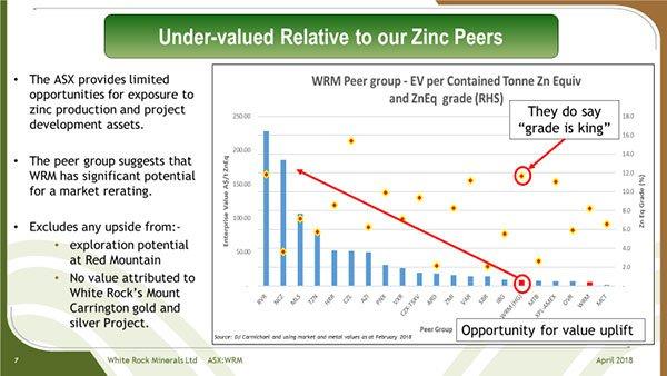 WRM-under-valued-zinc-play.jpg