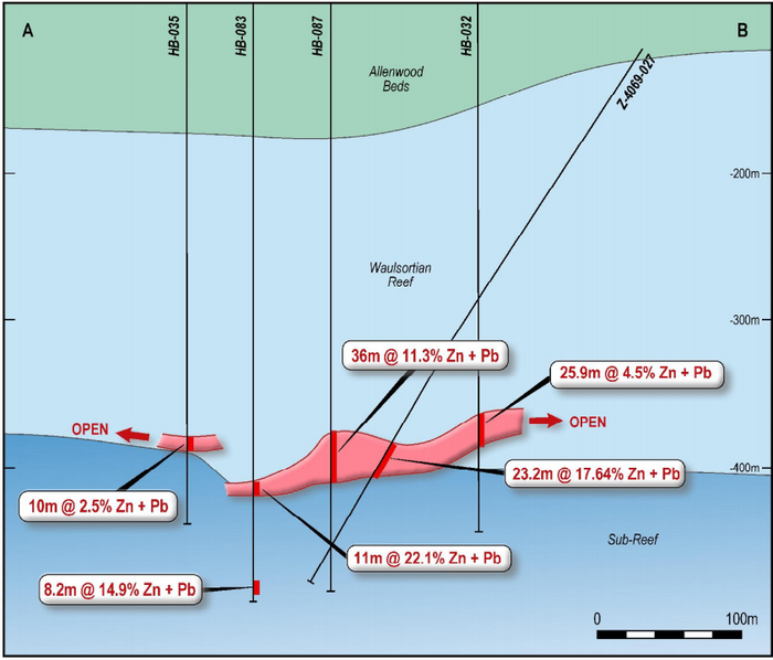 Cross section A-B through the Base of Reef mineralisation at McGregor showing the trace and intercept for hole 027 and adjacent holes