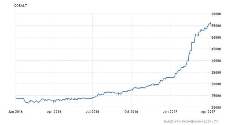 Recent Cobalt Prices