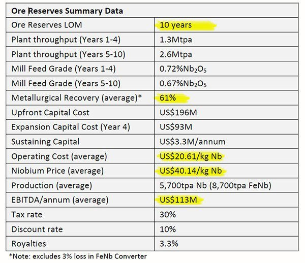 Ore Reserves summary data