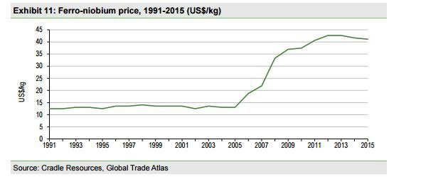 Ferro-niobium price