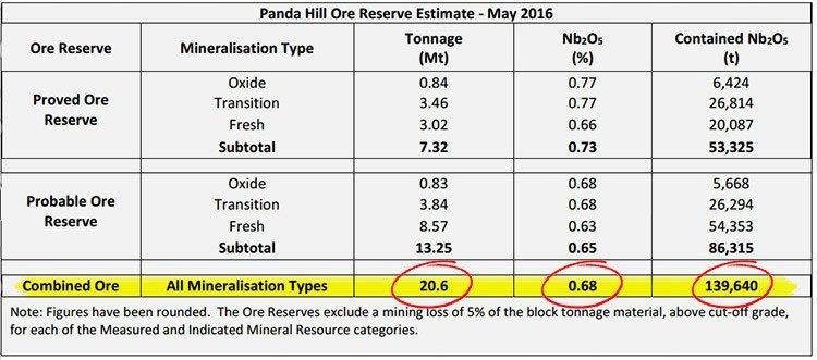 Panda hill ore reserve estimate