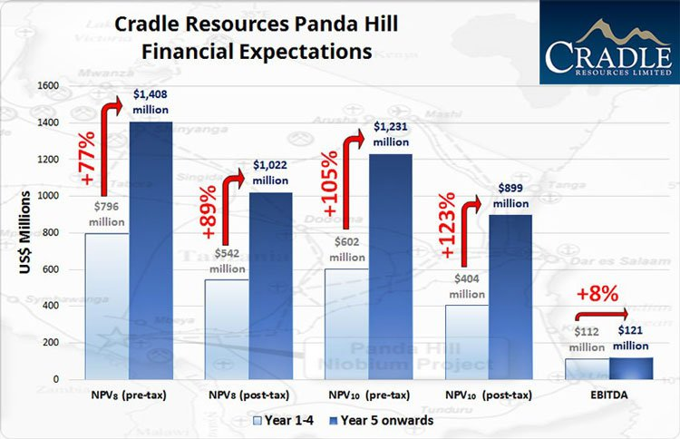 Cradle Resources Panda hill expectations