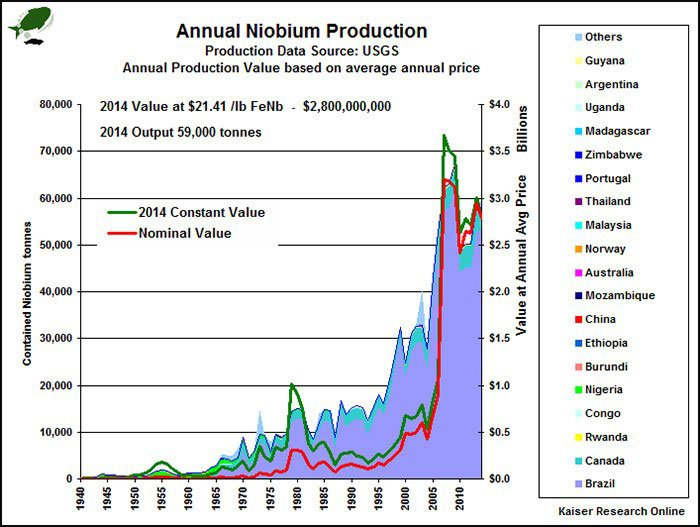 Annual Niobium Production