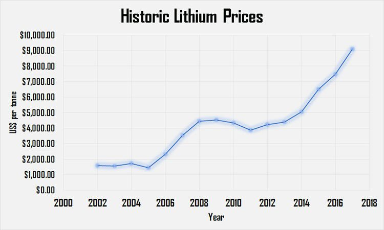 Historic Lithium prices