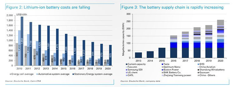 Deutsches future projections for lithium demand and supply