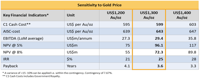 Miraflores Feasibility Study Economic Model Gold Price Sensitivity