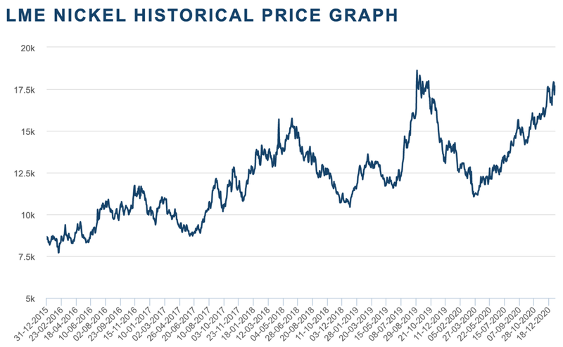 5-year nickel chart, LME.
