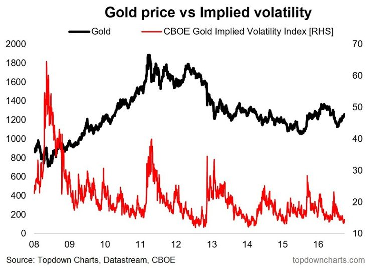 Gold Price vs Implied volatility