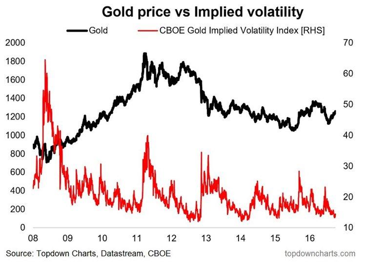 Gold Price vs Implied volatility