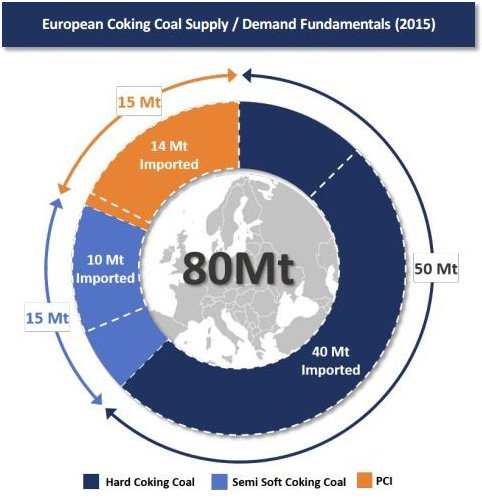 The Jan Karski mine could be new source of premium coal in Europe