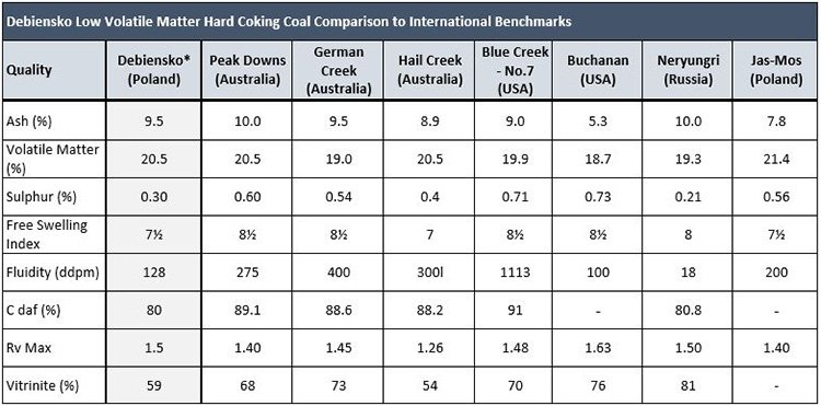 BHP recently invested $US200m in coking coal production in Queensland