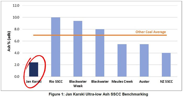 The Jan Karski ash% compared to similar projects