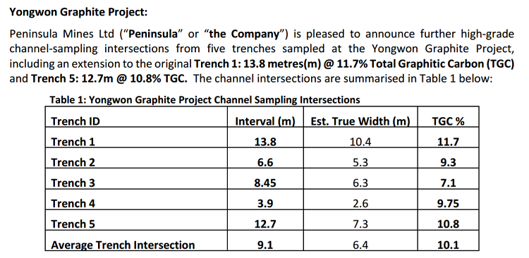 yongwon-graphite-project